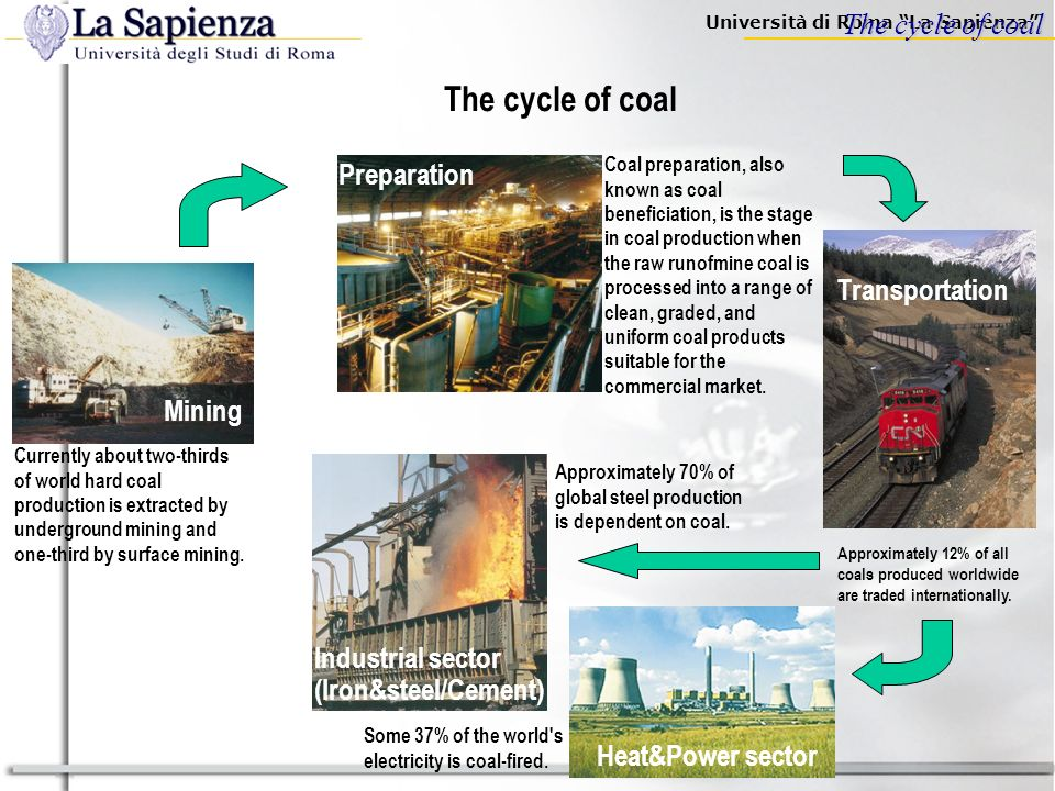 The cycle of coal The cycle of coal Preparation Transportation Mining
