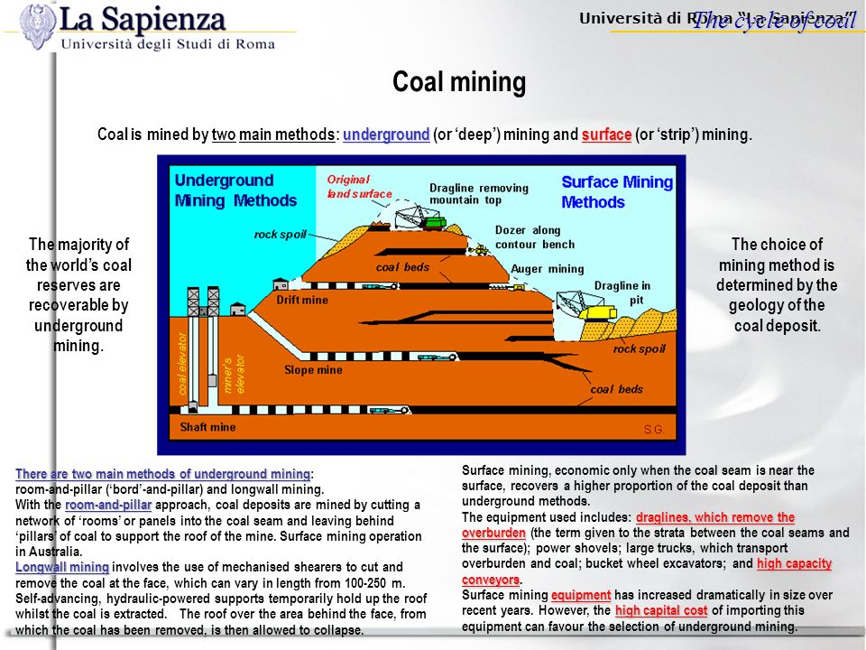 Coal mining The cycle of coal