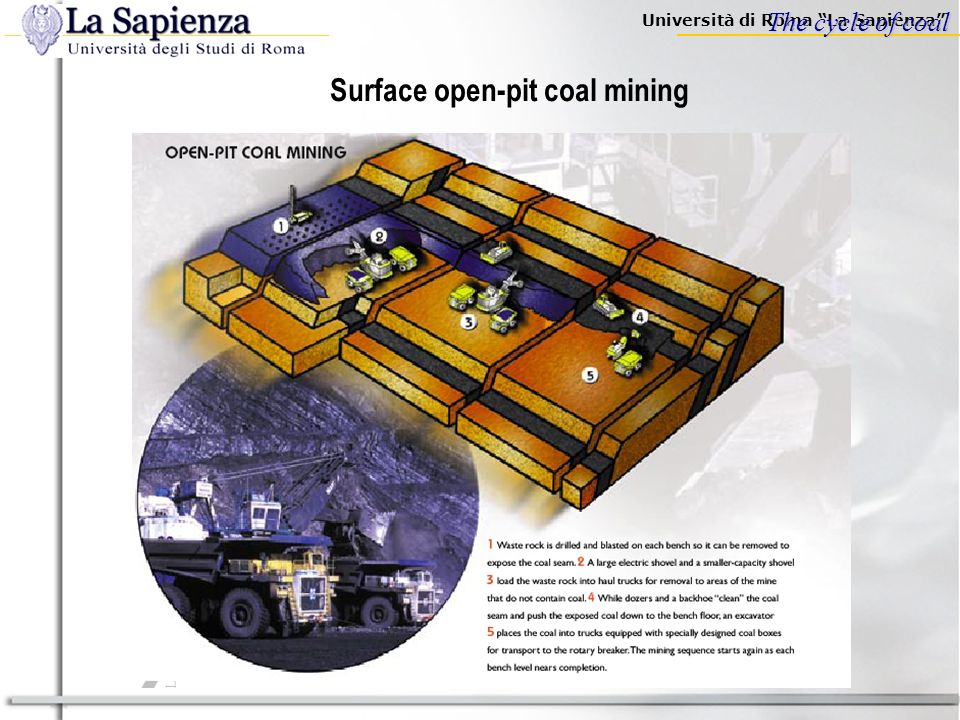 Surface open-pit coal mining