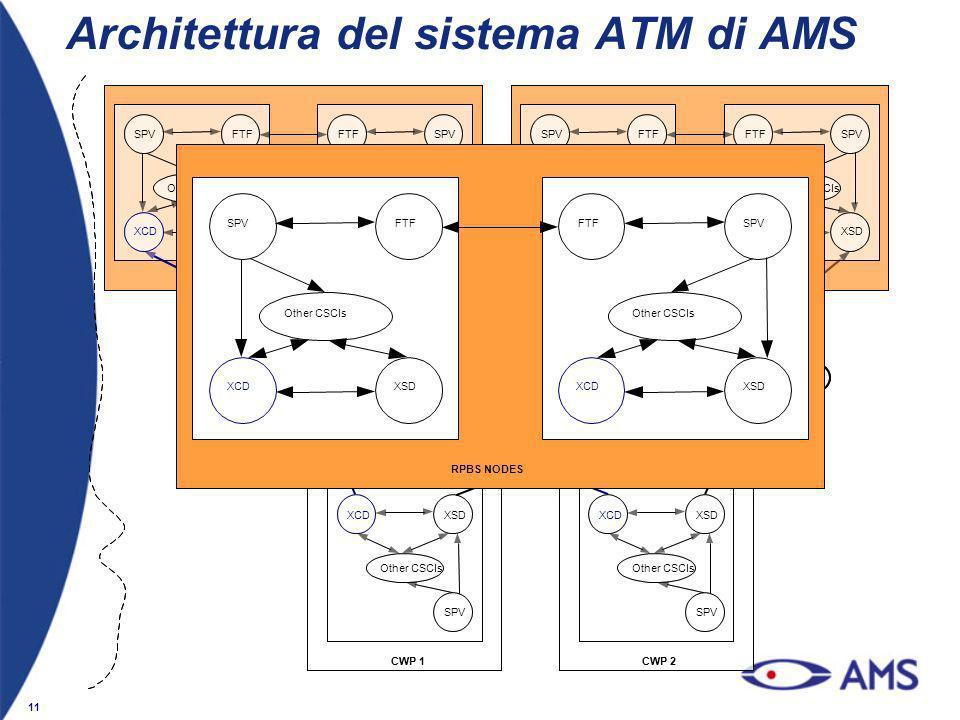 Architettura del sistema ATM di AMS