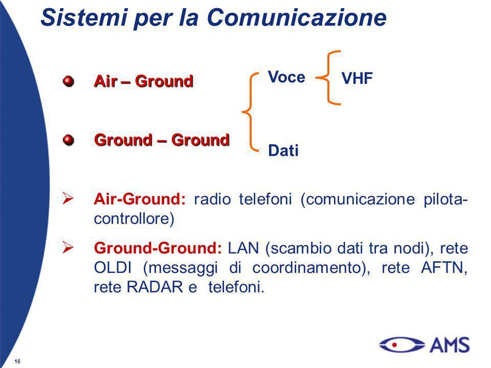 Sistemi per la Comunicazione