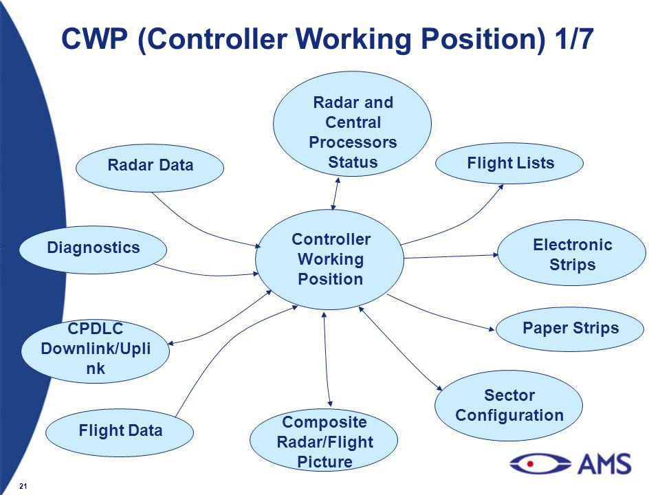 CWP (Controller Working Position) 1/7