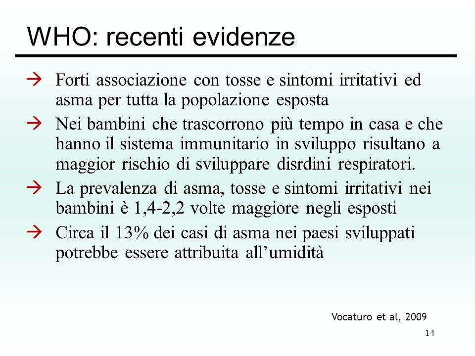 WHO: recenti evidenze Forti associazione con tosse e sintomi irritativi ed asma per tutta la popolazione esposta.