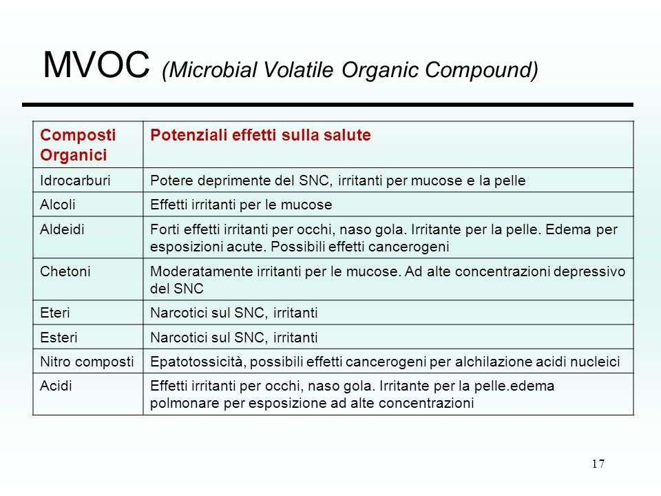 MVOC (Microbial Volatile Organic Compound)