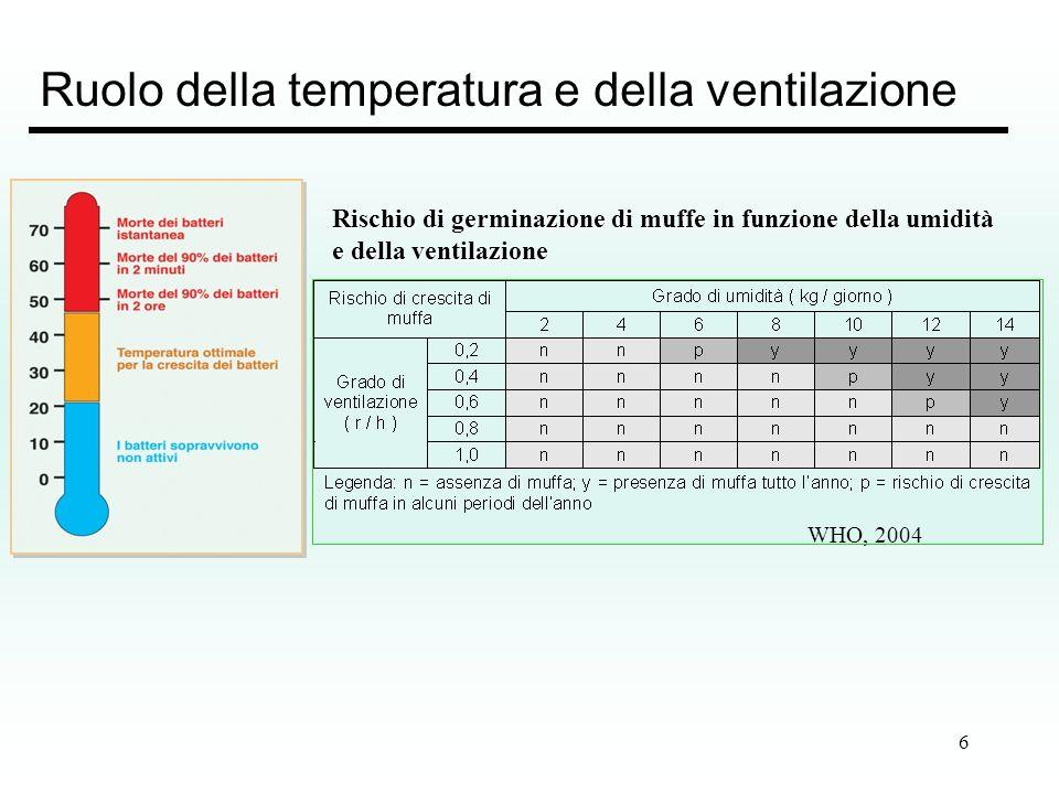 Ruolo della temperatura e della ventilazione