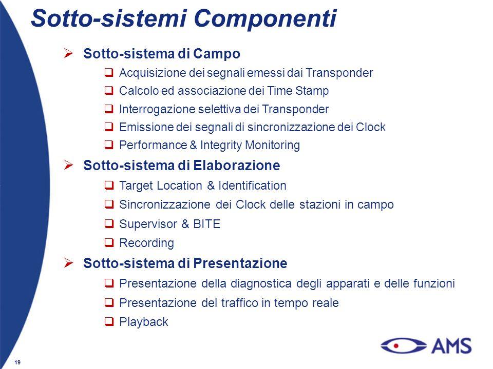 Sotto-sistemi Componenti