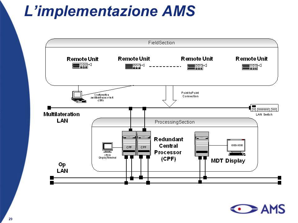 L'implementazione AMS