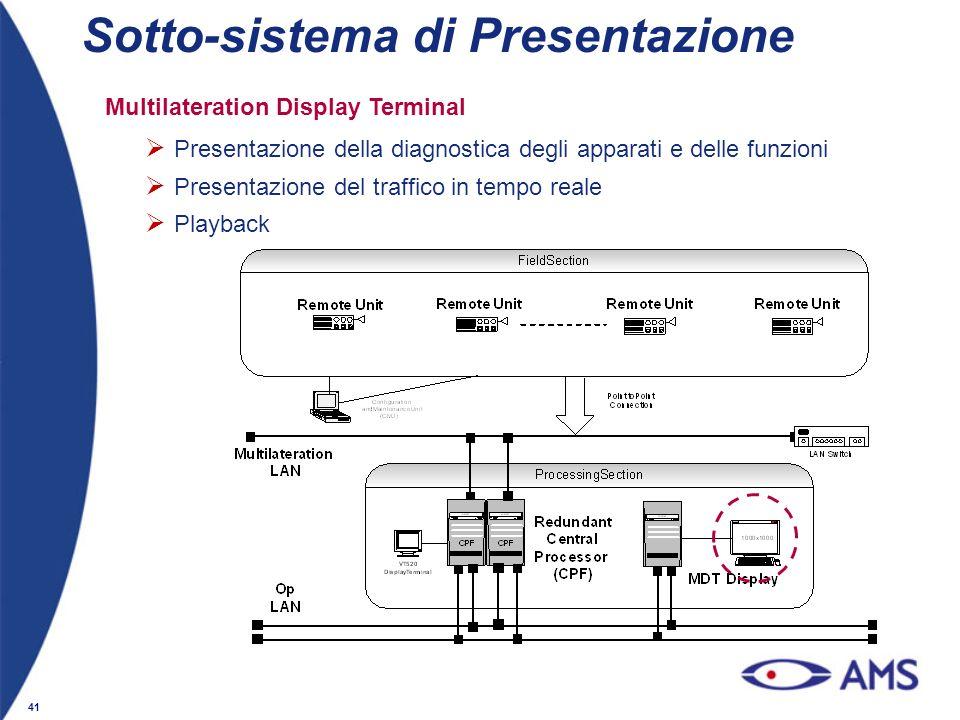 Sotto-sistema di Presentazione