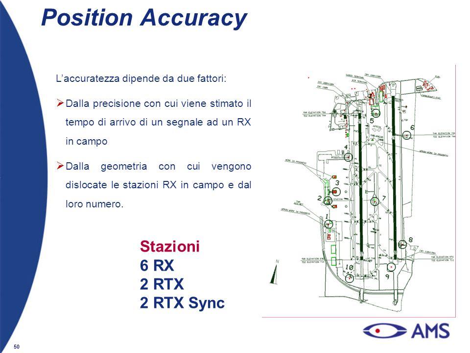 Position Accuracy Stazioni 6 RX 2 RTX 2 RTX Sync