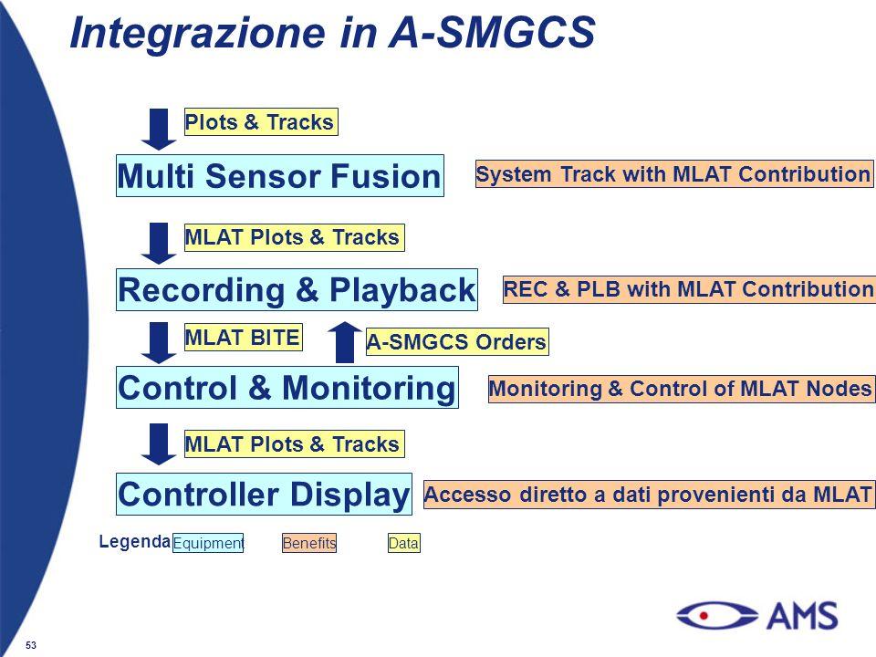 Integrazione in A-SMGCS