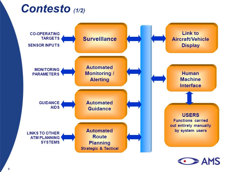 Contesto (1/2) Surveillance Link to Aircraft/Vehicle Display