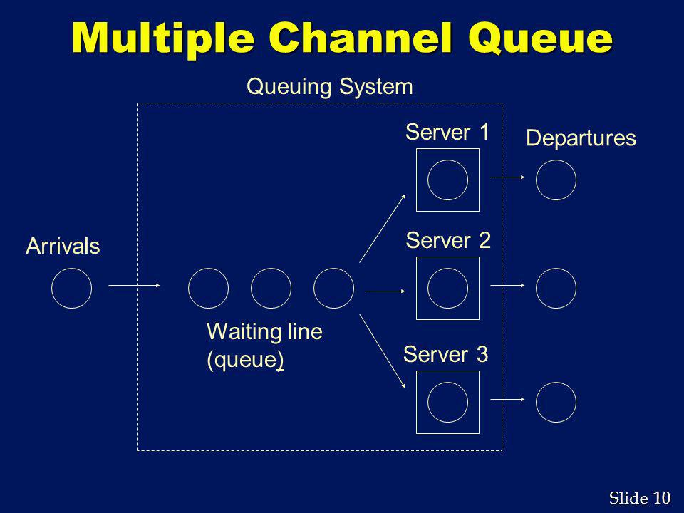 Multiple Channel Queue