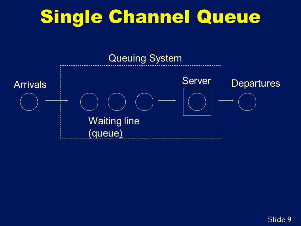 Single Channel Queue Queuing System Server Departures Arrivals