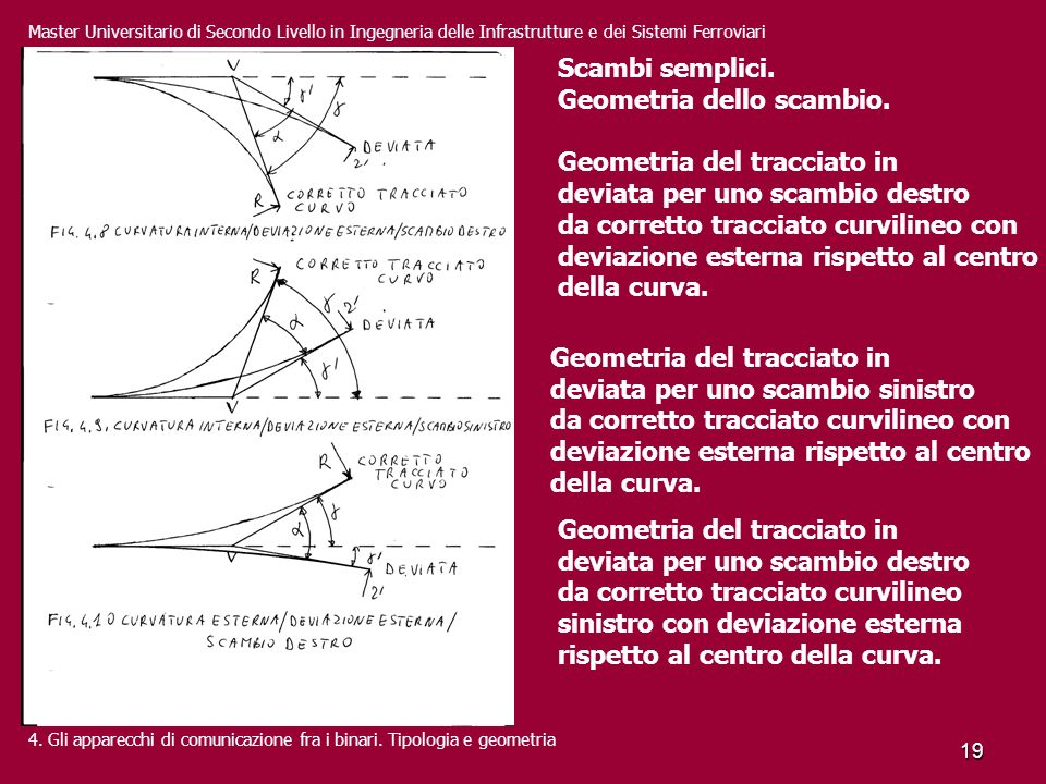 Geometria dello scambio. Geometria del tracciato in