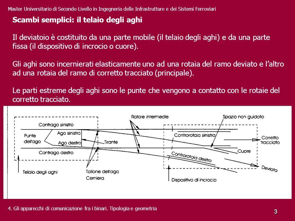 Scambi semplici: il telaio degli aghi