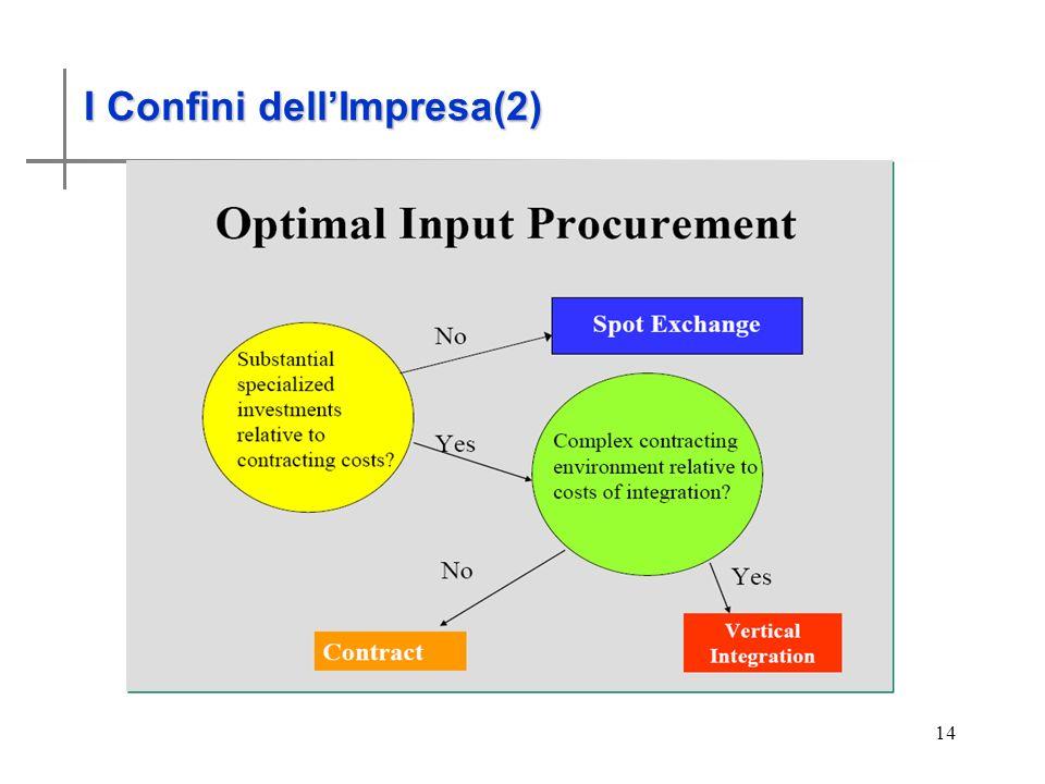 I Confini dell'impresa (2)