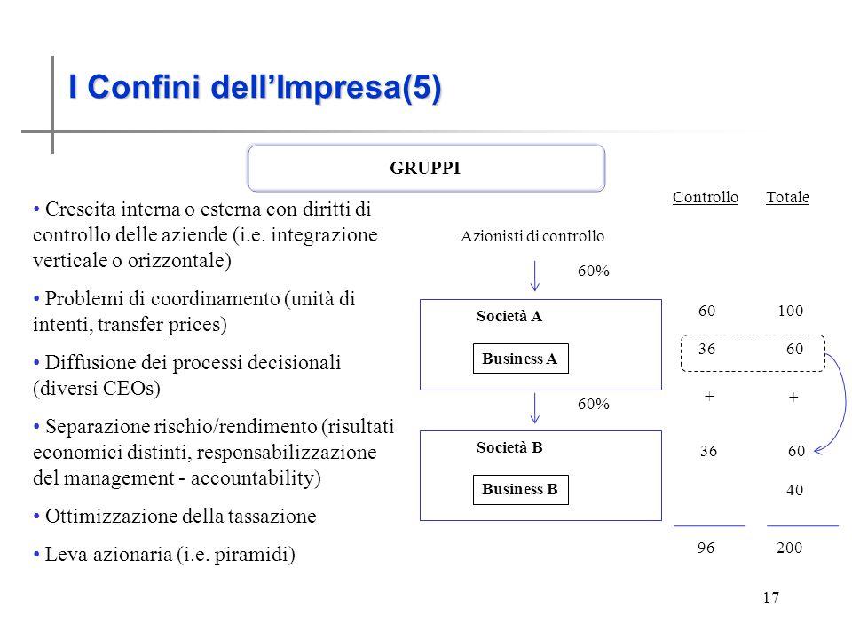 I Confini dell'impresa (5)