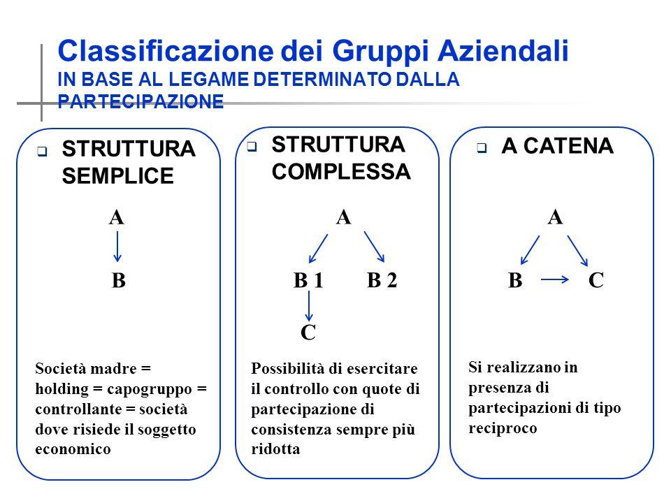 Classificazione dei Gruppi Aziendali IN BASE AL LEGAME DETERMINATO DALLA PARTECIPAZIONE