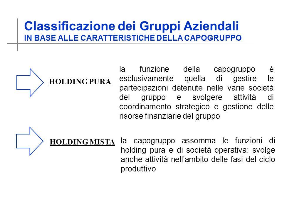 Classificazione dei Gruppi Aziendali IN BASE ALLE CARATTERISTICHE DELLA CAPOGRUPPO