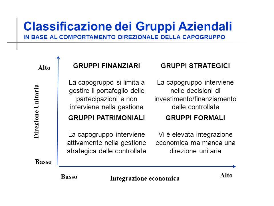 Vi è elevata integrazione economica ma manca una direzione unitaria