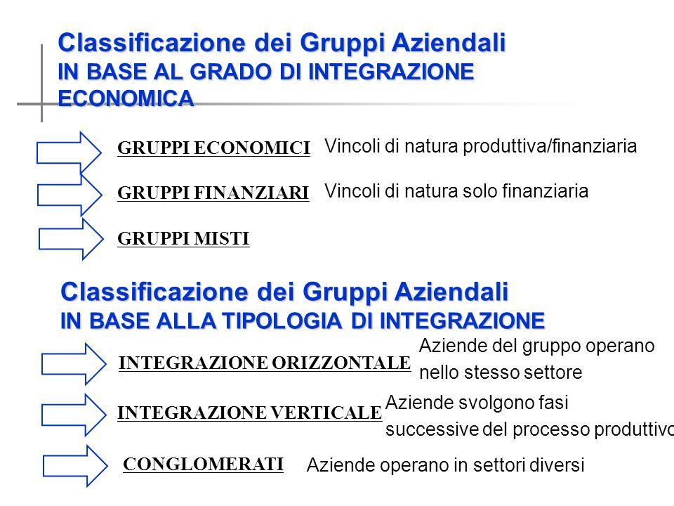 Classificazione dei Gruppi Aziendali IN BASE AL GRADO DI INTEGRAZIONE ECONOMICA