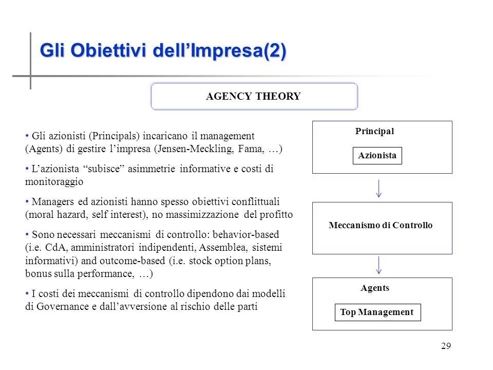 Gli obiettivi dell'Impresa (2)