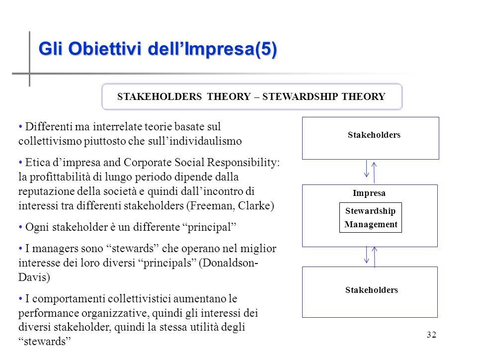 Gli obiettivi dell'Impresa (5)