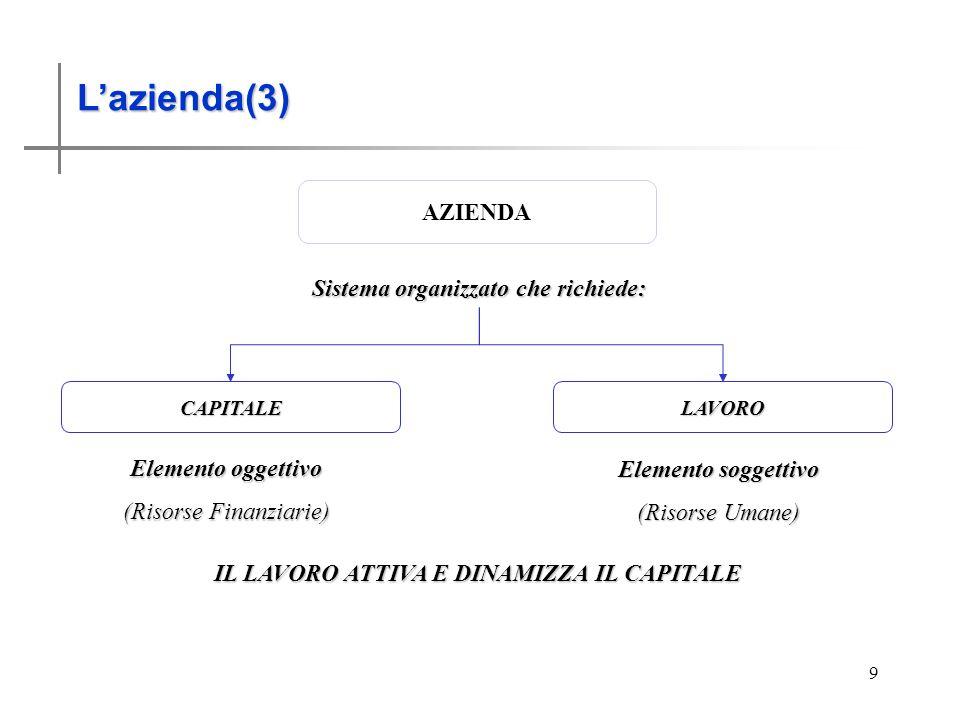L'azienda(3) AZIENDA Sistema organizzato che richiede: