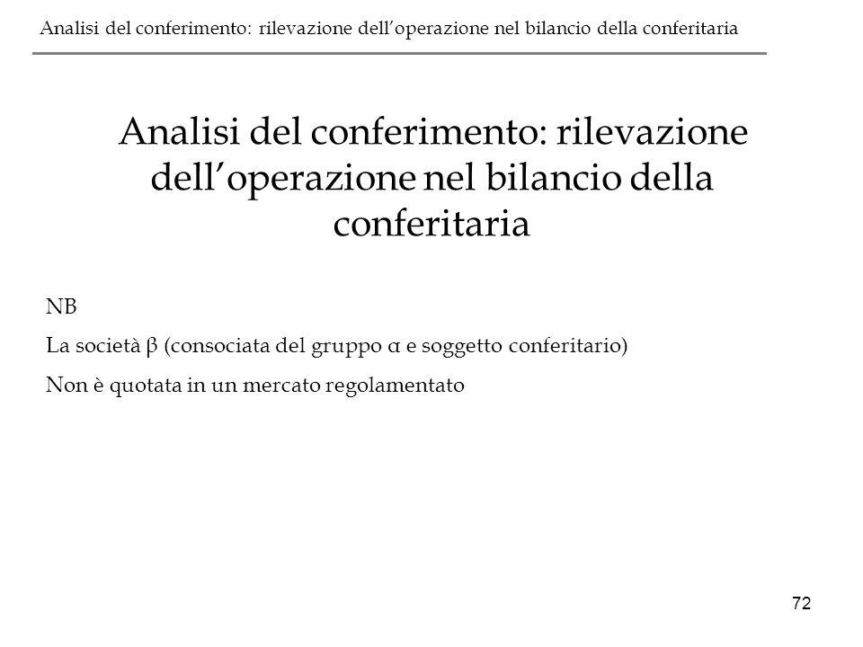 Analisi del conferimento: rilevazione dell'operazione nel bilancio della conferitaria