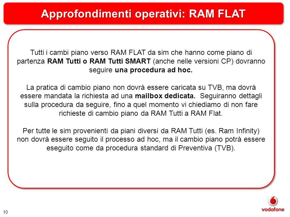 Approfondimenti operativi: RAM FLAT