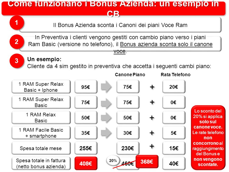 Come funzionano i Bonus Azienda: un esempio in CB