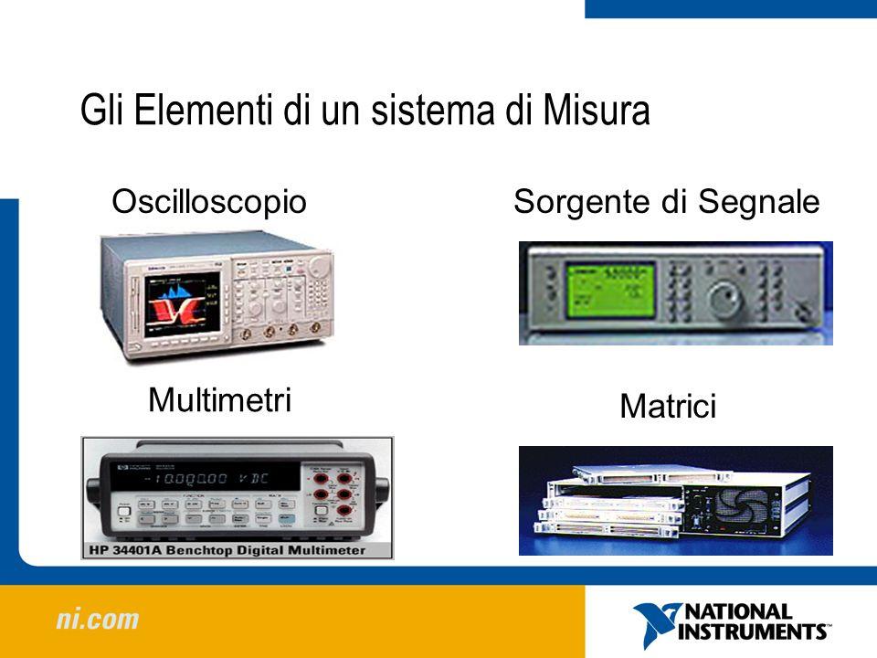 Gli Elementi di un sistema di Misura