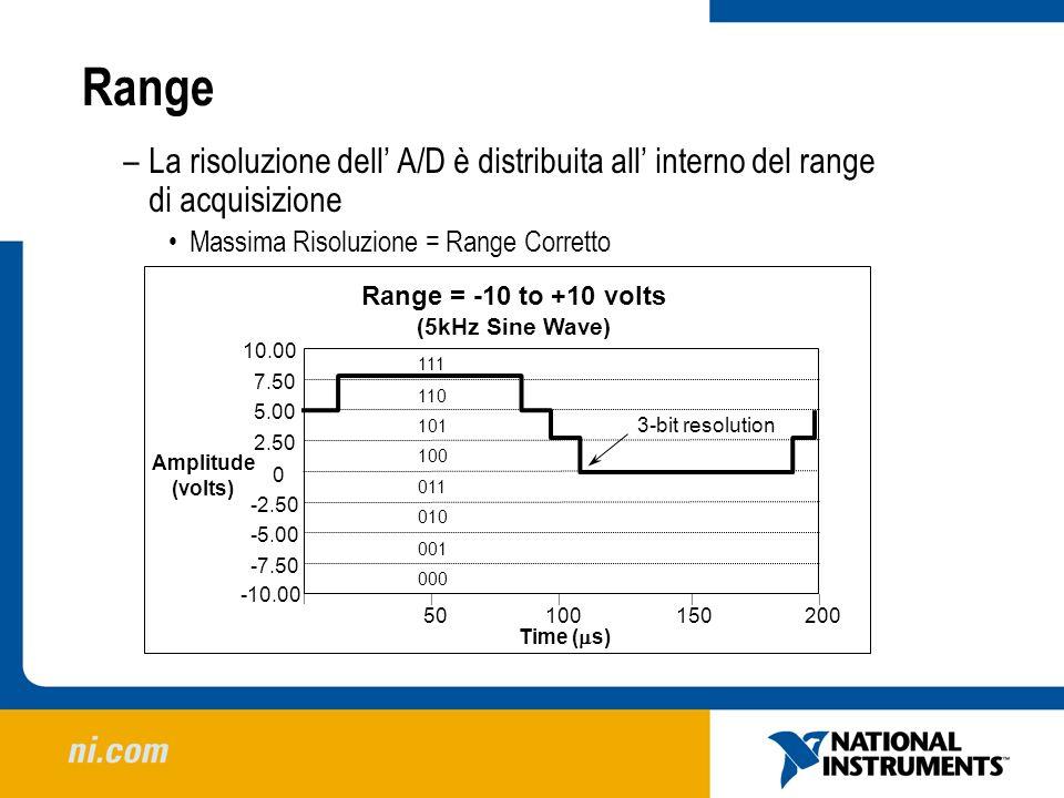 Range La risoluzione dell' A/D è distribuita all' interno del range di acquisizione. Massima Risoluzione = Range Corretto.