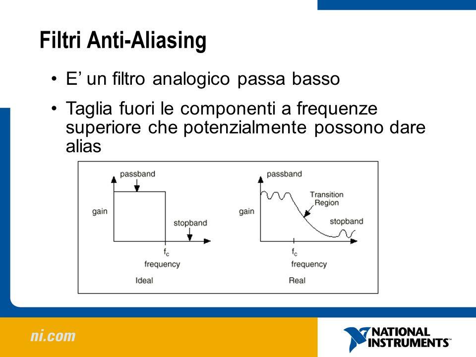 Filtri Anti-Aliasing E' un filtro analogico passa basso
