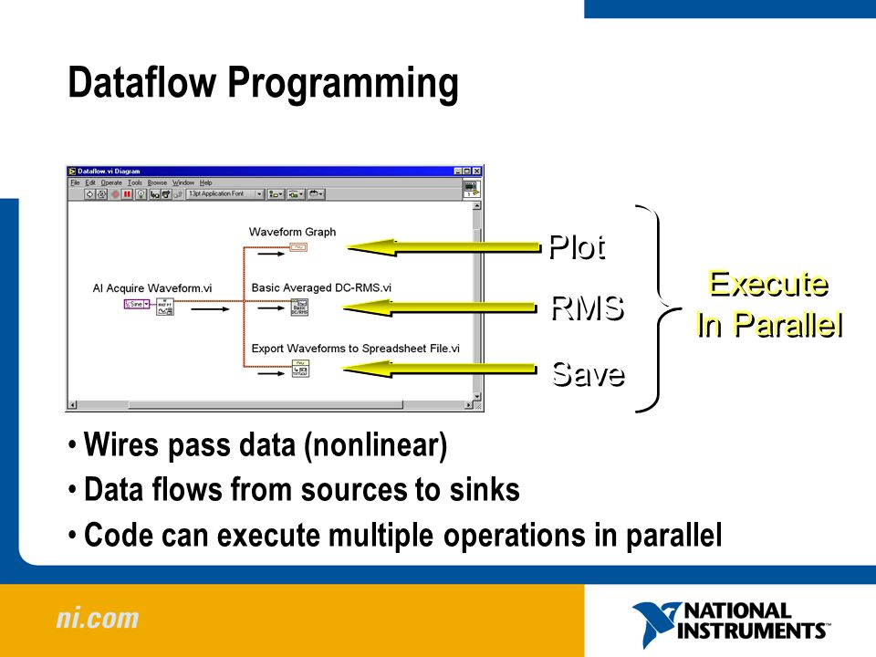 Dataflow Programming Plot Execute In Parallel RMS Save