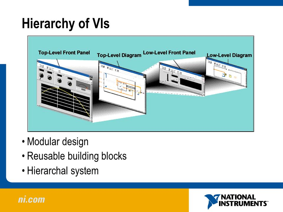 Hierarchy of VIs Modular design Reusable building blocks