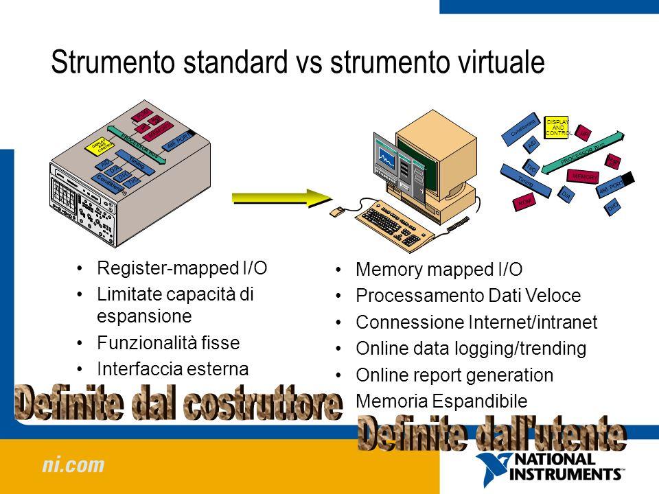 Strumento standard vs strumento virtuale