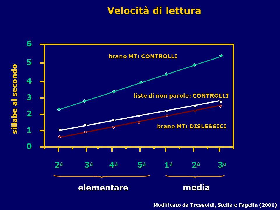 Velocità di lettura 6 5 4 3 2 1 2à 3à 4à 5à 1à 2à 3à elementare media