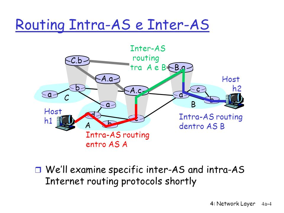 Routing Intra-AS e Inter-AS