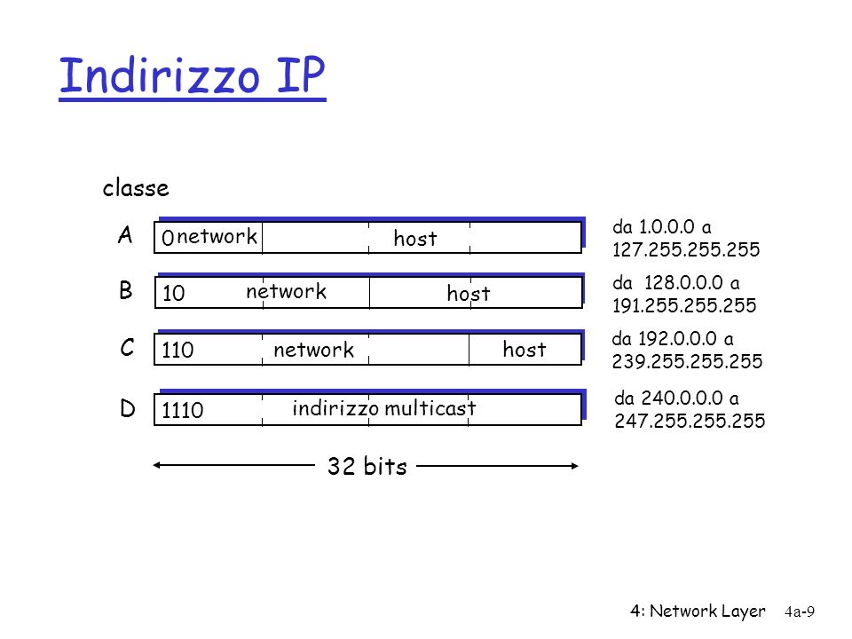 Indirizzo IP classe A B C D 32 bits network host 10 network host 110