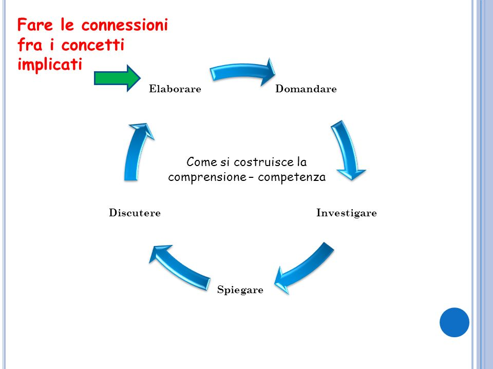 Come si costruisce la comprensione – competenza