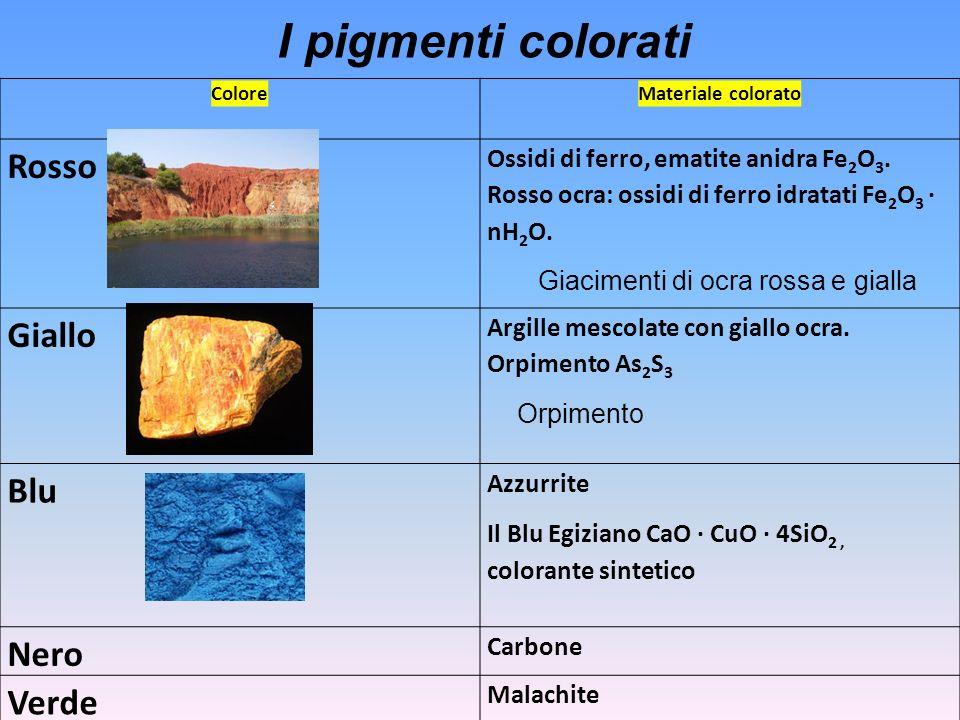 I pigmenti colorati Rosso Giallo Blu Nero Verde