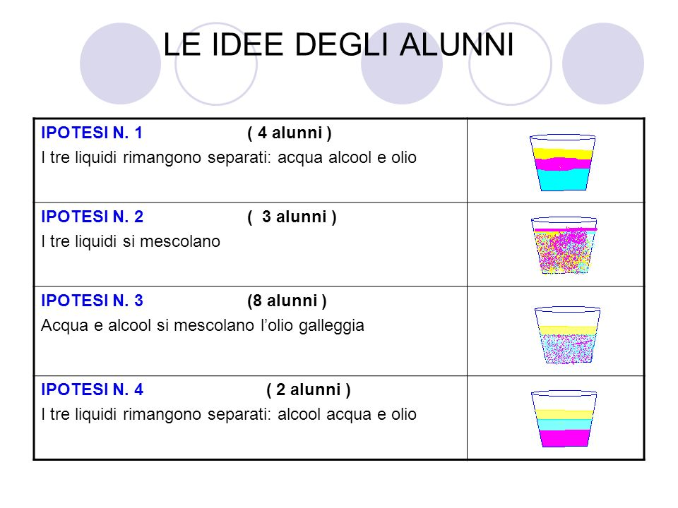 LE IDEE DEGLI ALUNNI IPOTESI N. 1 ( 4 alunni )