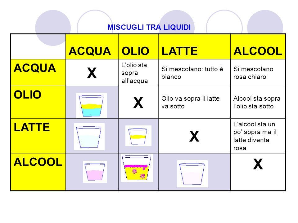 X ACQUA OLIO LATTE ALCOOL MISCUGLI TRA LIQUIDI