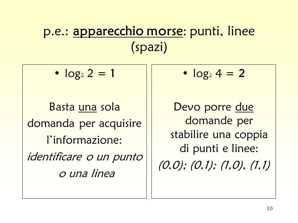 p.e.: apparecchio morse: punti, linee (spazi)