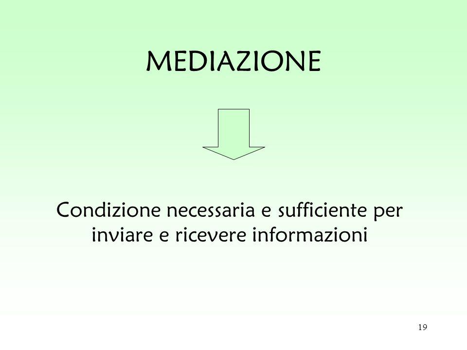 MEDIAZIONE Condizione necessaria e sufficiente per inviare e ricevere informazioni
