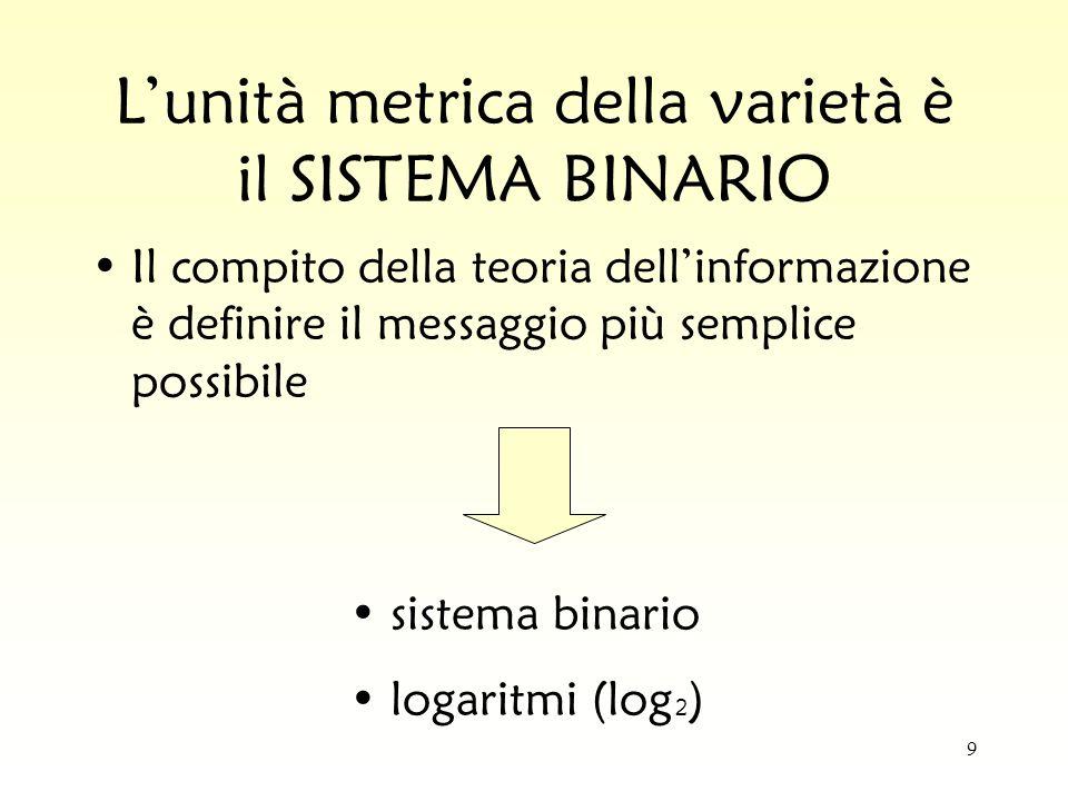 L'unità metrica della varietà è il SISTEMA BINARIO