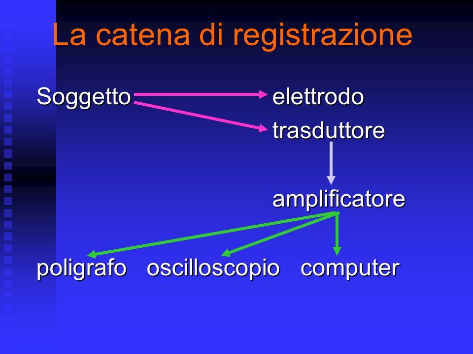 La catena di registrazione