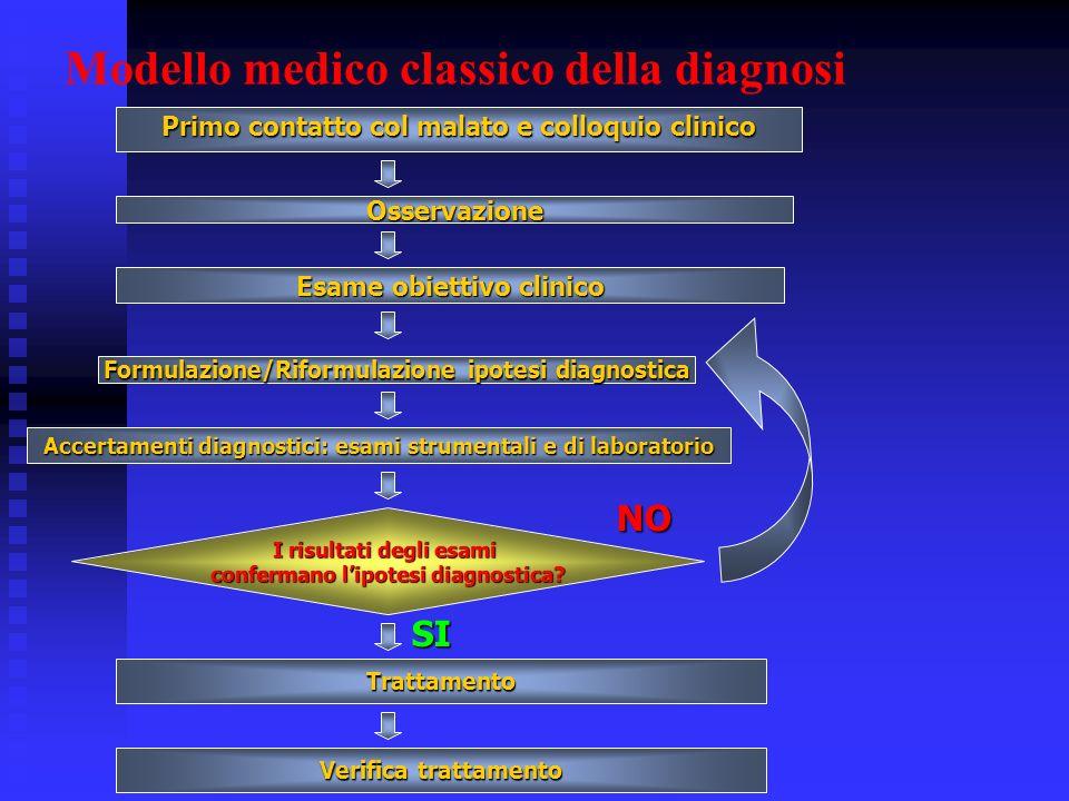 Modello medico classico della diagnosi