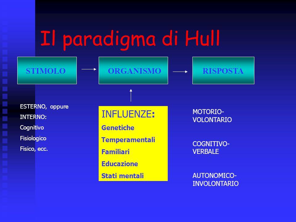 Il paradigma di Hull INFLUENZE: STIMOLO ORGANISMO RISPOSTA Genetiche